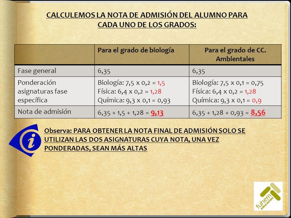 Para el grado de biologíaPara el grado de CC. Ambientales Fase general6,35 Ponderación asignaturas fase específica Biología: 7,5 x 0,2 = 1,5 Física: 6