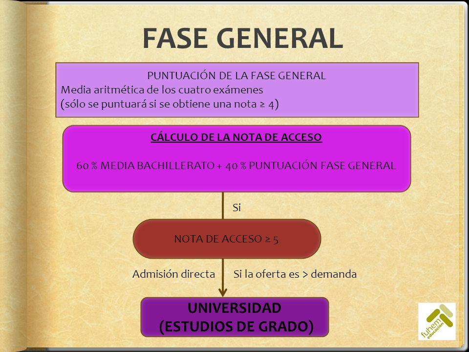 FASE GENERAL PUNTUACIÓN DE LA FASE GENERAL Media aritmética de los cuatro exámenes (sólo se puntuará si se obtiene una nota 4) CÁLCULO DE LA NOTA DE A