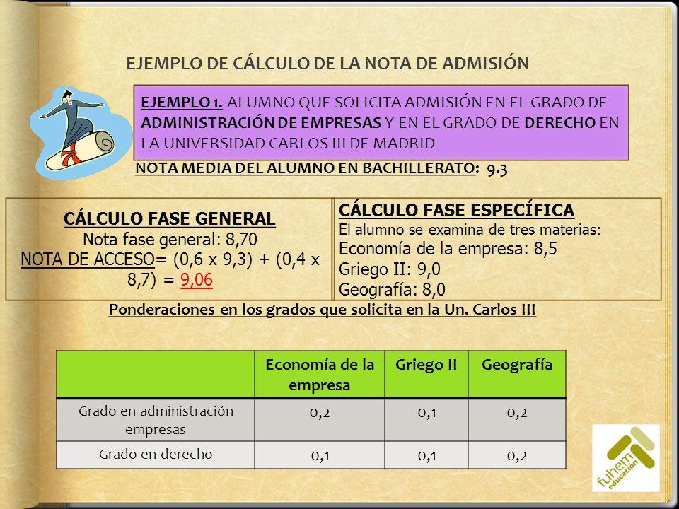 Para el grado en administración de empresas Para el grado en derecho Fase general9,06 Ponderación asignaturas fase específica Economía E: 8,5 x 0,2 = 1,7 Griego II: 9,0 x 0,1 = 0,9 Geografía: 8,0 x 0,2 = 1,6 Economía E: 8,5 x 0,1 = 0,85 Griego II: 9,0 x 0,1 = 0,9 Geografía: 8,0 x 0,2 = 1,6 Nota de admisión 9,06 + 1,7 + 1,6 = 12,36 9,06 + 1,6 + 0,8 = 11,56 CALCULEMOS LA NOTA DE ADMISIÓN DEL ALUMNO PARA CADA UNO DE LOS GRADOS: Observa: PARA OBTENER LA NOTA FINAL DE ADMISIÓN SOLO SE UTILIZAN LAS DOS ASIGNATURAS CUYA NOTA, UNA VEZ PONDERADAS, SEAN MÁS ALTAS