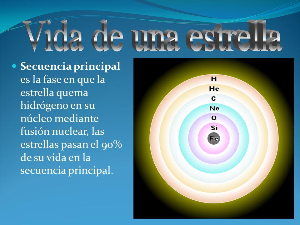 Secuencia principal es la fase en que la estrella quema hidrógeno en su núcleo mediante fusión nuclear, las estrellas pasan el 90% de su vida en la se