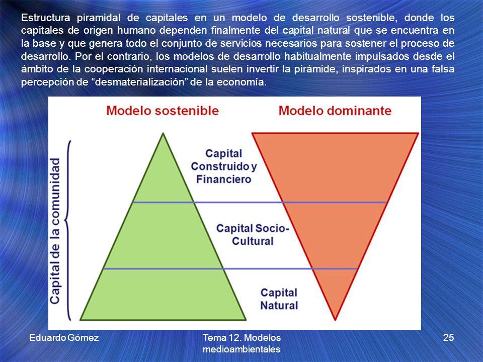 Eduardo GómezTema 12. Modelos medioambientales 25 Estructura piramidal de capitales en un modelo de desarrollo sostenible, donde los capitales de orig