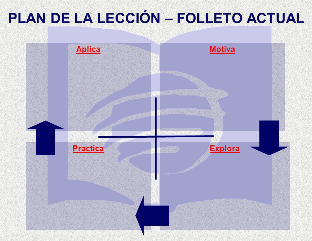 PLAN DE LA LECCIÓN – FOLLETO ACTUAL Practica AplicaMotiva Explora