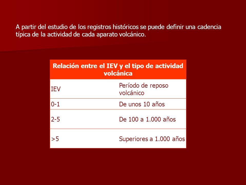 Relación entre el IEV y el tipo de actividad volcánica IEV Período de reposo volcánico 0-1De unos 10 años 2-5De 100 a 1.000 años >5Superiores a 1.000