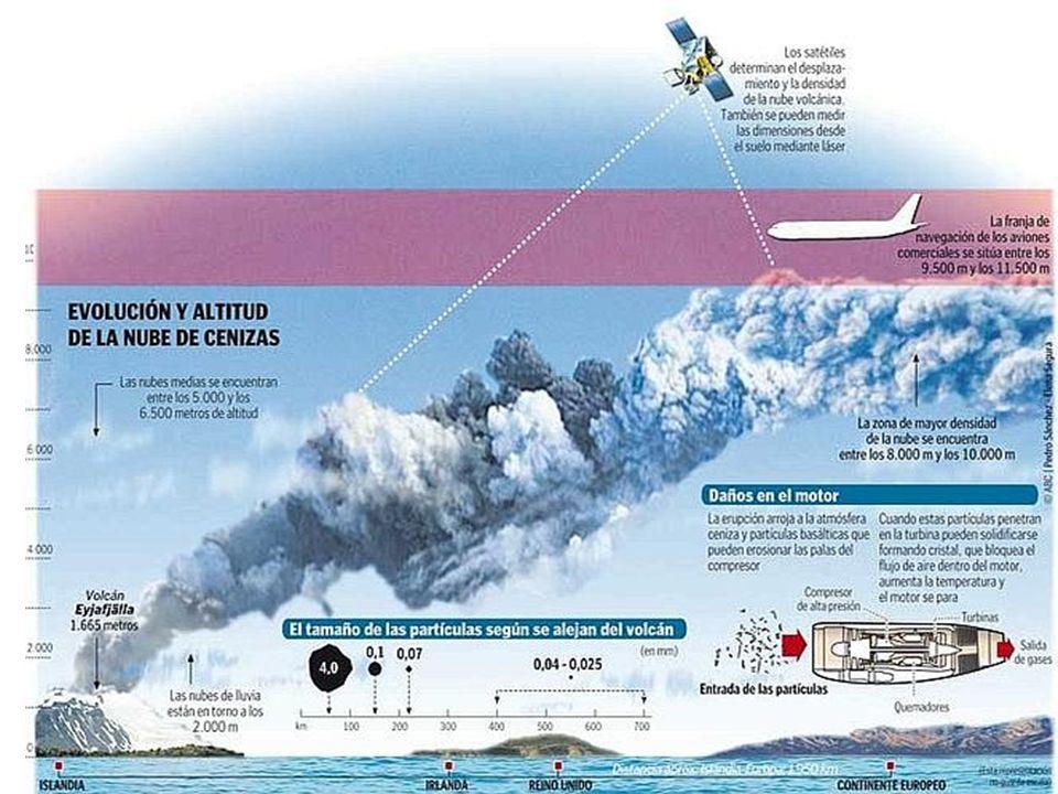 El volcán causa 1500 millones de pérdidas por productividad.