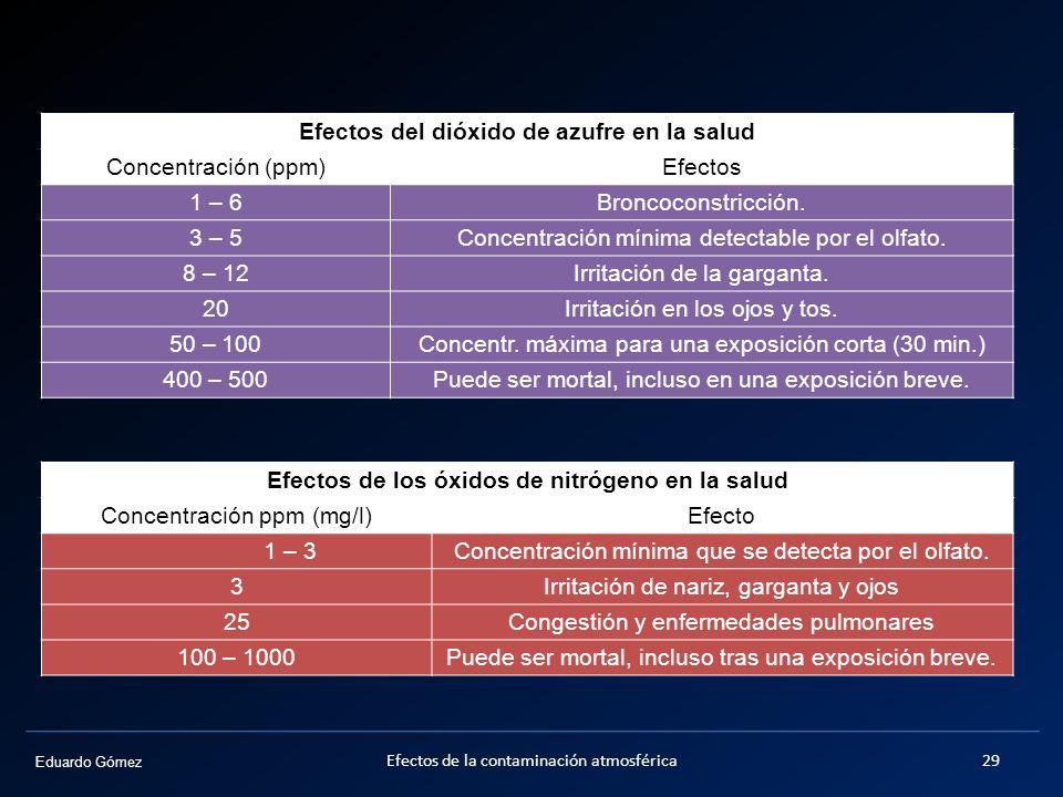 Eduardo Gómez Efectos del dióxido de azufre en la salud Concentración (ppm)Efectos 1 – 6 Broncoconstricción. 3 – 5 Concentración mínima detectable por