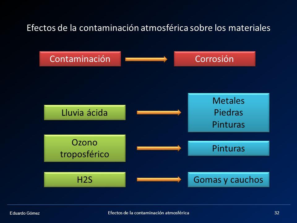 Eduardo Gómez Efectos de la contaminación atmosférica sobre los materiales Contaminación Gomas y cauchos H2S Metales Piedras Pinturas Metales Piedras