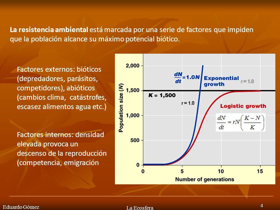 Debida a la población Eduardo Gómez La Ecosfera 15 En condiciones optimas, una especie aumenta su número de individuos hasta alcanzar el valor del límite de carga K, pero lo pueden hacer con dos estrategias: 1.Estrategia de la r 2.Estrategia de la k