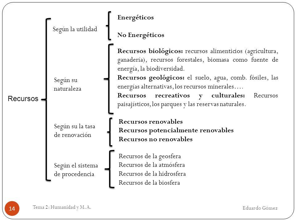 Eduardo Gómez Tema 2: Humanidad y M.A. 14 Recursos Según la utilidad Energéticos No Energéticos Según su naturaleza Recursos biológicos: recursos alim