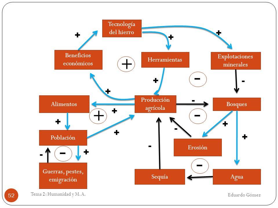 Eduardo Gómez Tema 2: Humanidad y M.A. 52 Tecnología del hierro Herramientas Explotaciones minerales Bosques Producción agrícola Beneficios económicos