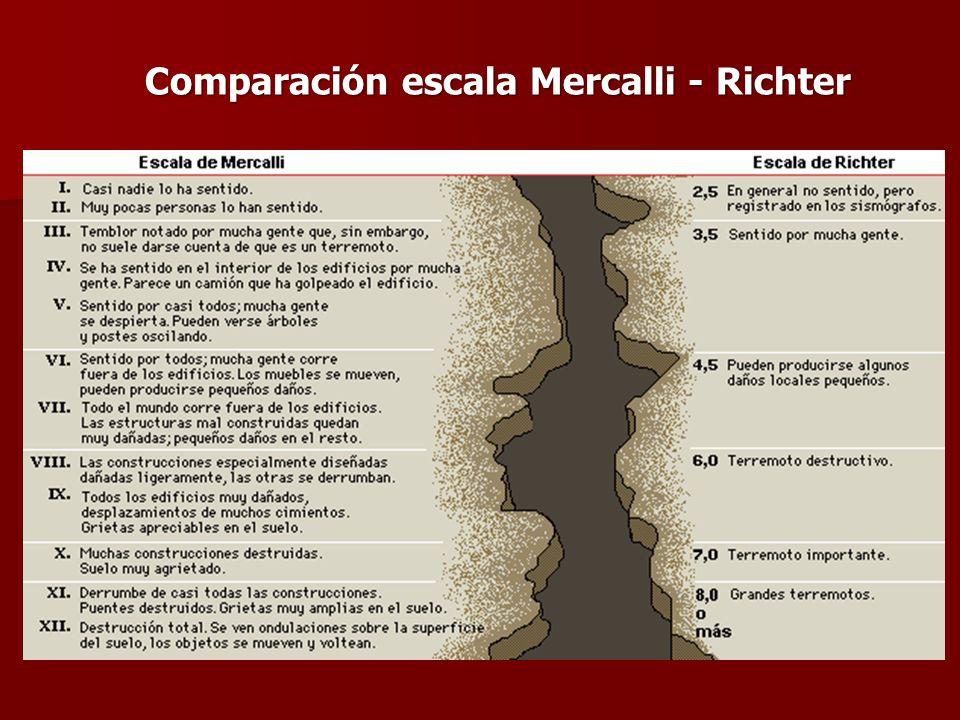 Comparación escala Mercalli - Richter