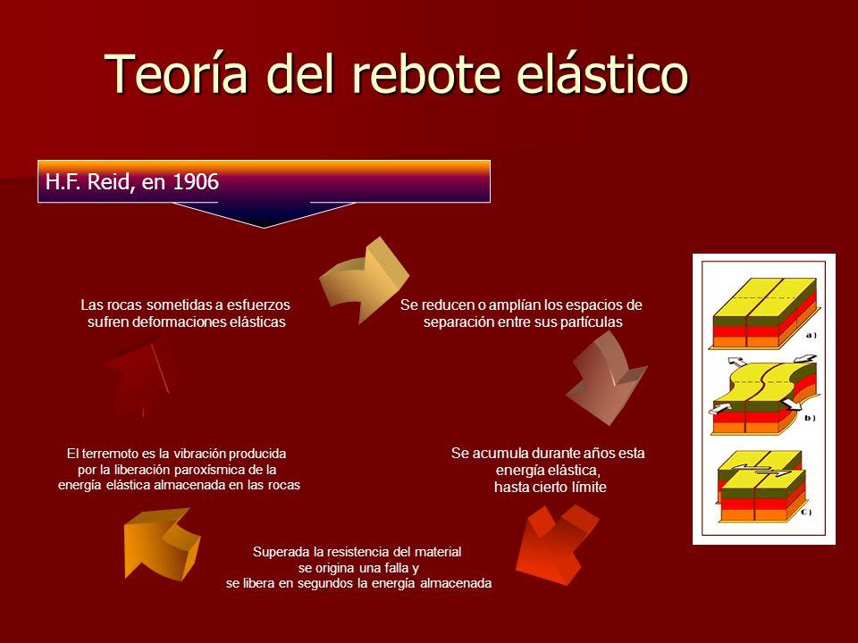 Teoría del rebote elástico H.F. Reid, en 1906 Se reducen o amplían los espacios de separación entre sus partículas Se acumula durante años esta energí