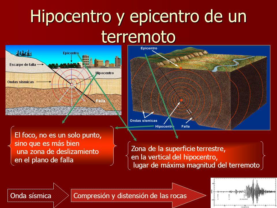 Tipos de ondas sísmicas PROFUNDAS: Se forman en el hipocentro.