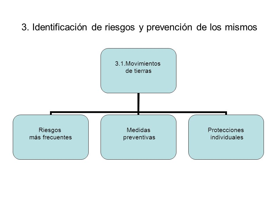 3. Identificación de riesgos y prevención de los mismos 3.1.Movimientos de tierras Riesgos más frecuentes Medidas preventivas Protecciones individuale