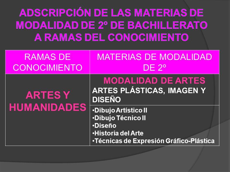 RAMAS DE CONOCIMIENTO MATERIAS DE MODALIDAD DE 2º ARTES Y HUMANIDADES MODALIDAD DE ARTES ARTES PLÁSTICAS, IMAGEN Y DISEÑO Dibujo Artístico II Dibujo T