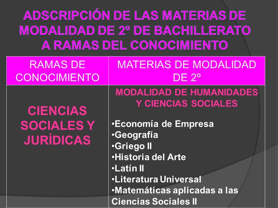 RAMAS DE CONOCIMIENTO MATERIAS DE MODALIDAD DE 2º CIENCIAS SOCIALES Y JURÍDICAS MODALIDAD DE HUMANIDADES Y CIENCIAS SOCIALES Economía de Empresa Geogr