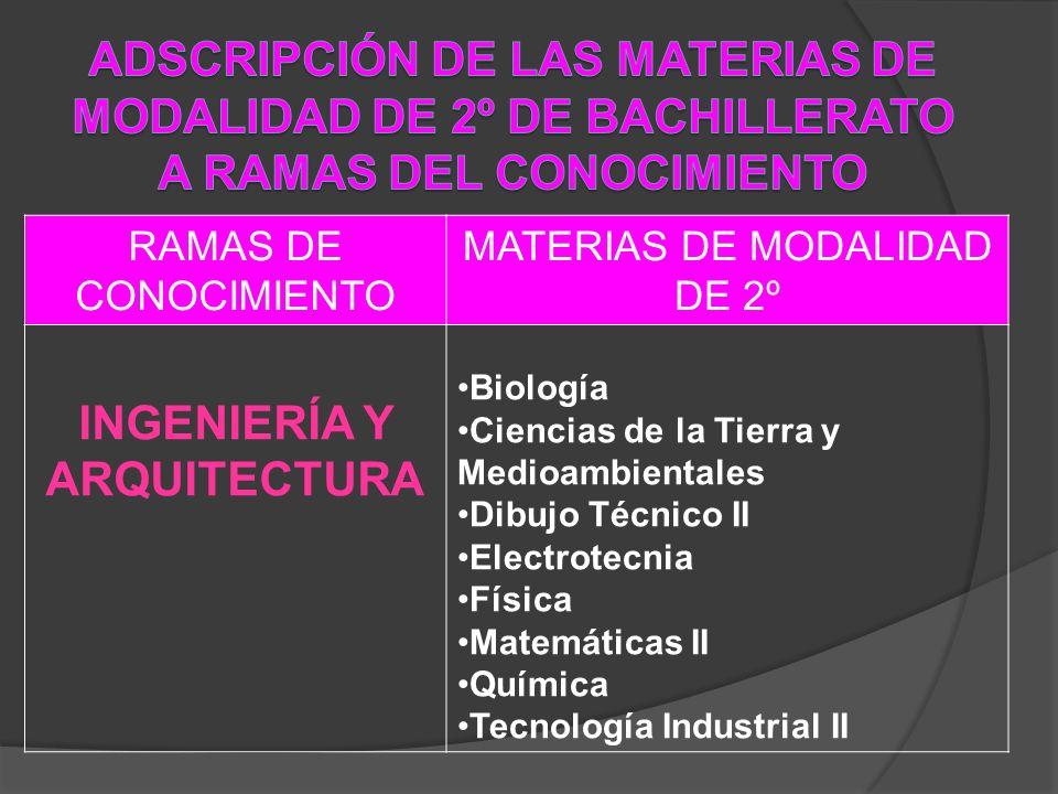 RAMAS DE CONOCIMIENTO MATERIAS DE MODALIDAD DE 2º INGENIERÍA Y ARQUITECTURA Biología Ciencias de la Tierra y Medioambientales Dibujo Técnico II Electr