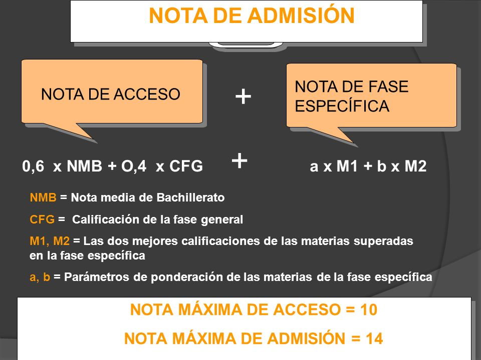 NOTA DE ADMISIÓN NOTA DE ACCESO NOTA DE FASE ESPECÍFICA + 0,6 x NMB + O,4 x CFG + a x M1 + b x M2 NMB = Nota media de Bachillerato CFG = Calificación