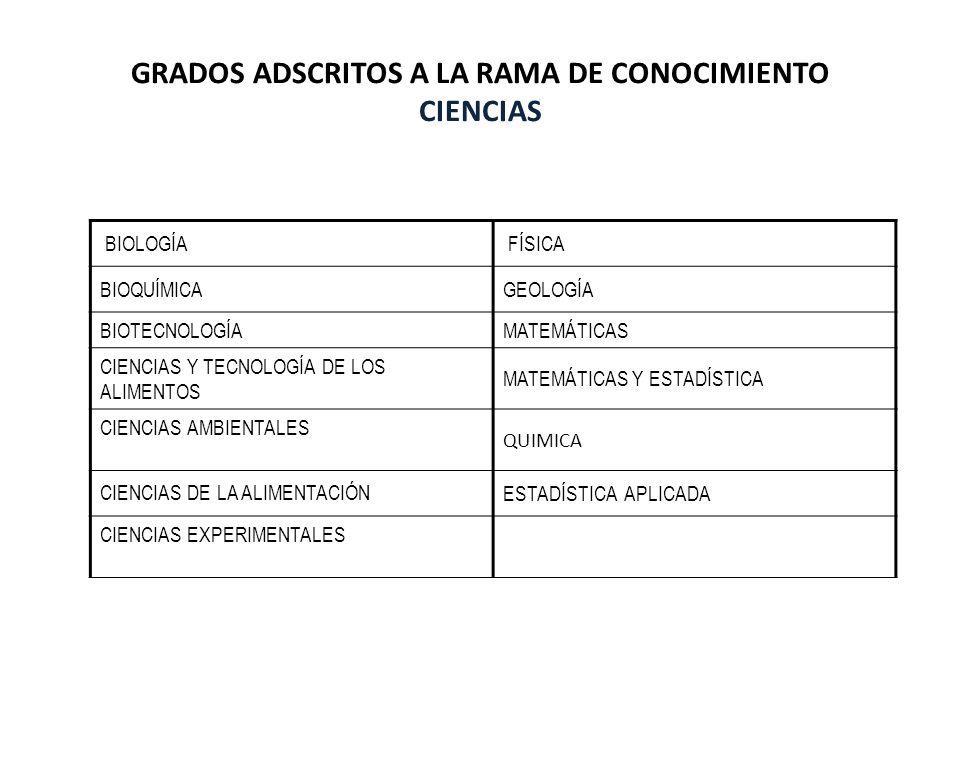GRADOS ADSCRITOS A LA RAMA DE CONOCIMIENTO CIENCIAS BIOLOGÍA FÍSICA BIOQUÍMICAGEOLOGÍA BIOTECNOLOGÍAMATEMÁTICAS CIENCIAS Y TECNOLOGÍA DE LOS ALIMENTOS
