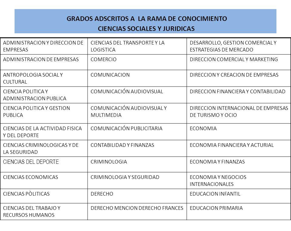 GRADOS ADSCRITOS A LA RAMA DE CONOCIMIENTO CIENCIAS SOCIALES Y JURIDICAS ADMINISTRACION Y DIRECCION DE EMPRESAS CIENCIAS DEL TRANSPORTE Y LA LOGISTICA