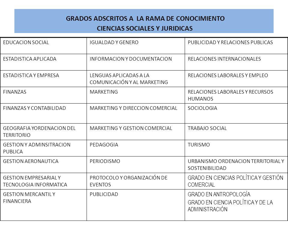 GRADOS ADSCRITOS A LA RAMA DE CONOCIMIENTO CIENCIAS SOCIALES Y JURIDICAS EDUCACION SOCIALIGUALDAD Y GENEROPUBLICIDAD Y RELACIONES PUBLICAS ESTADISTICA