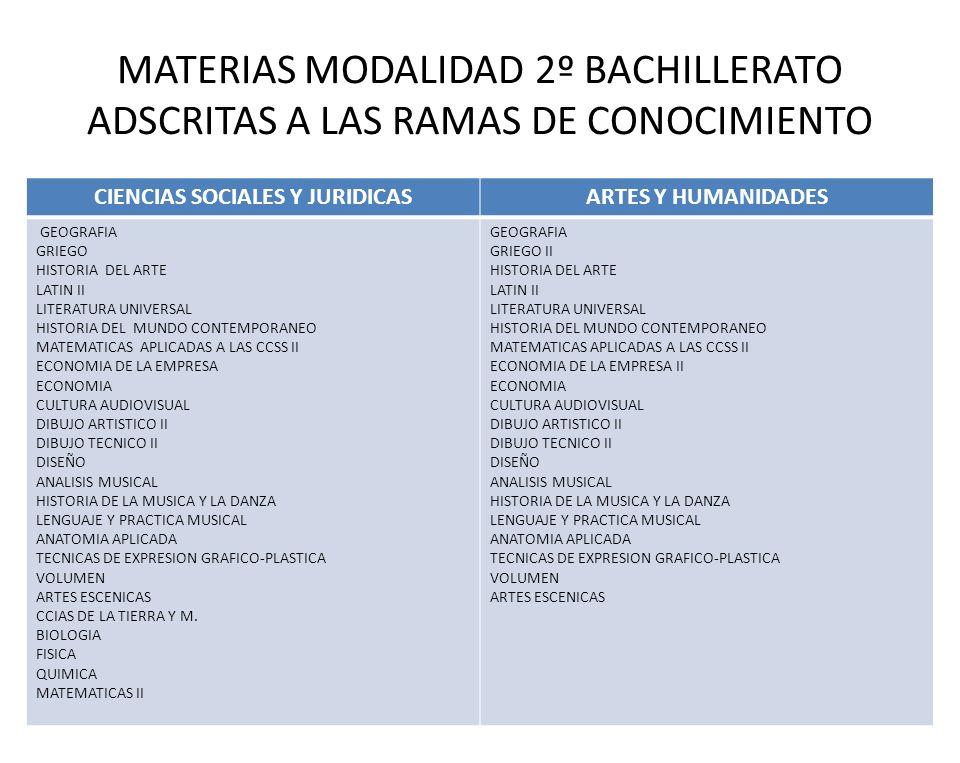 MATERIAS MODALIDAD 2º BACHILLERATO ADSCRITAS A LAS RAMAS DE CONOCIMIENTO CIENCIAS SOCIALES Y JURIDICASARTES Y HUMANIDADES GEOGRAFIA GRIEGO HISTORIA DE