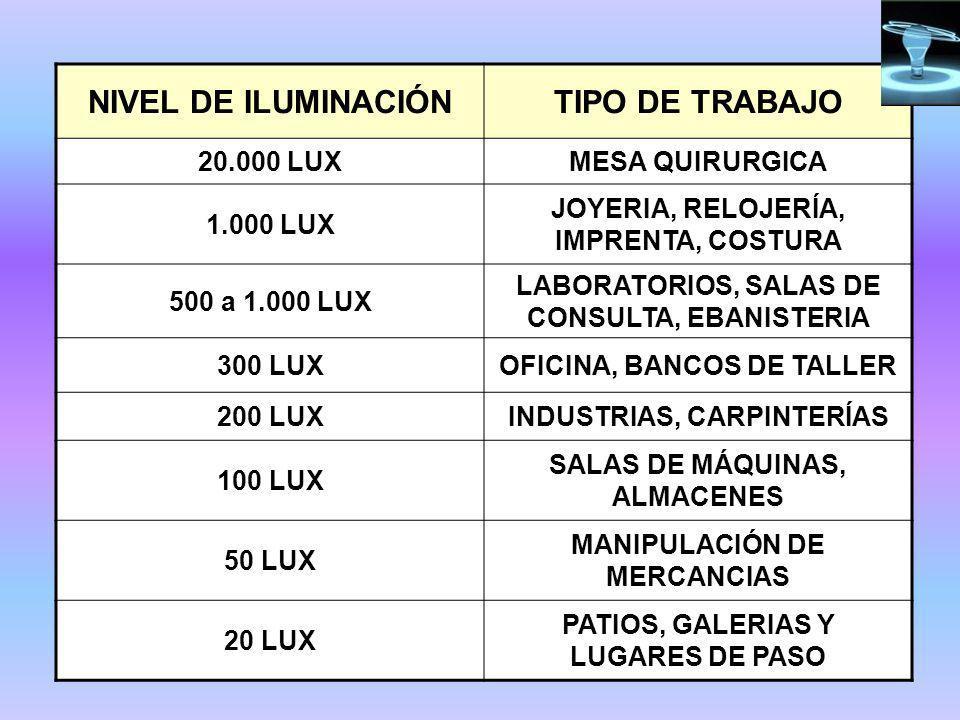 NIVEL DE ILUMINACIÓNTIPO DE TRABAJO 20.000 LUXMESA QUIRURGICA 1.000 LUX JOYERIA, RELOJERÍA, IMPRENTA, COSTURA 500 a 1.000 LUX LABORATORIOS, SALAS DE CONSULTA, EBANISTERIA 300 LUXOFICINA, BANCOS DE TALLER 200 LUXINDUSTRIAS, CARPINTERÍAS 100 LUX SALAS DE MÁQUINAS, ALMACENES 50 LUX MANIPULACIÓN DE MERCANCIAS 20 LUX PATIOS, GALERIAS Y LUGARES DE PASO