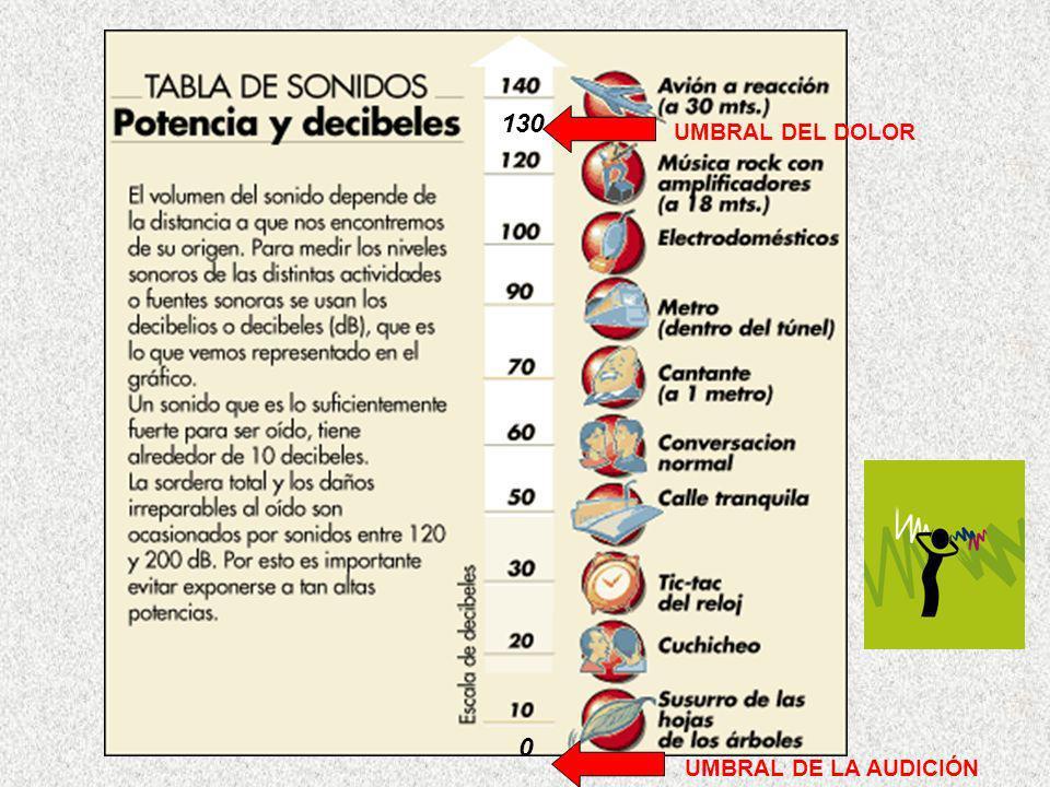 UMBRAL DEL DOLOR UMBRAL DE LA AUDICIÓN 0 130