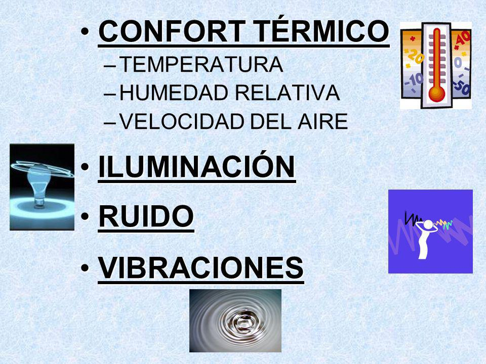 CONFORT TÉRMICO La Organización Mundial de la Salud (OMS), define el confort como Un estado de Bienestar Físico, Mental y Social .