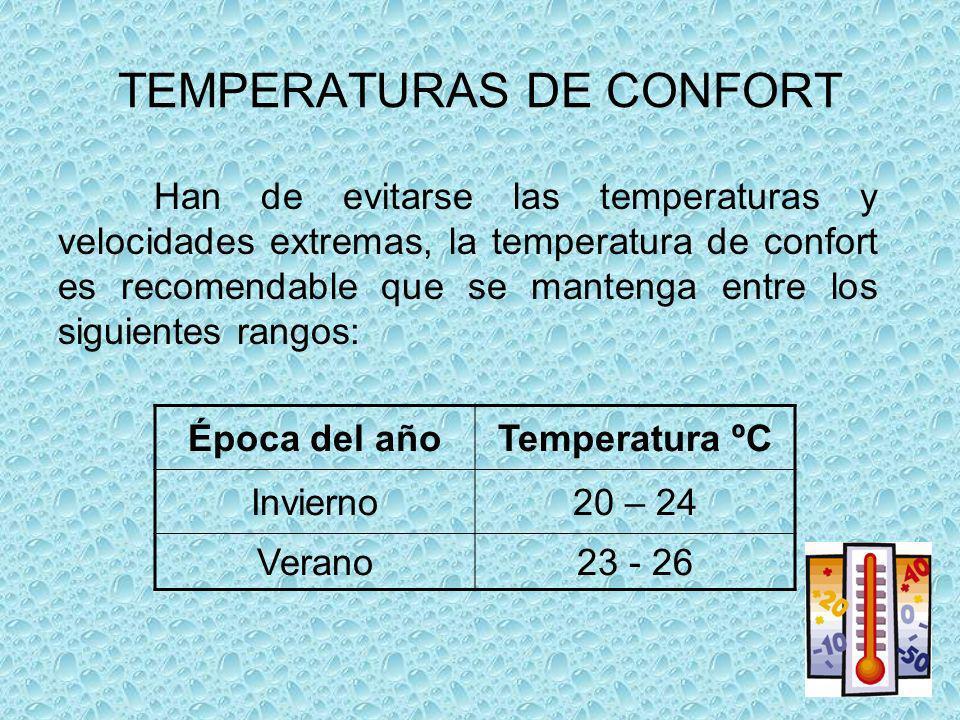 TEMPERATURAS DE CONFORT Han de evitarse las temperaturas y velocidades extremas, la temperatura de confort es recomendable que se mantenga entre los siguientes rangos: Época del añoTemperatura ºC Invierno20 – 24 Verano23 - 26