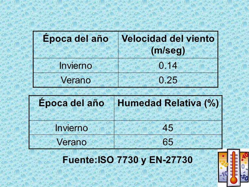 Fuente:ISO 7730 y EN-27730 Época del añoVelocidad del viento (m/seg) Invierno0.14 Verano0.25 Época del añoHumedad Relativa (%) Invierno45 Verano65