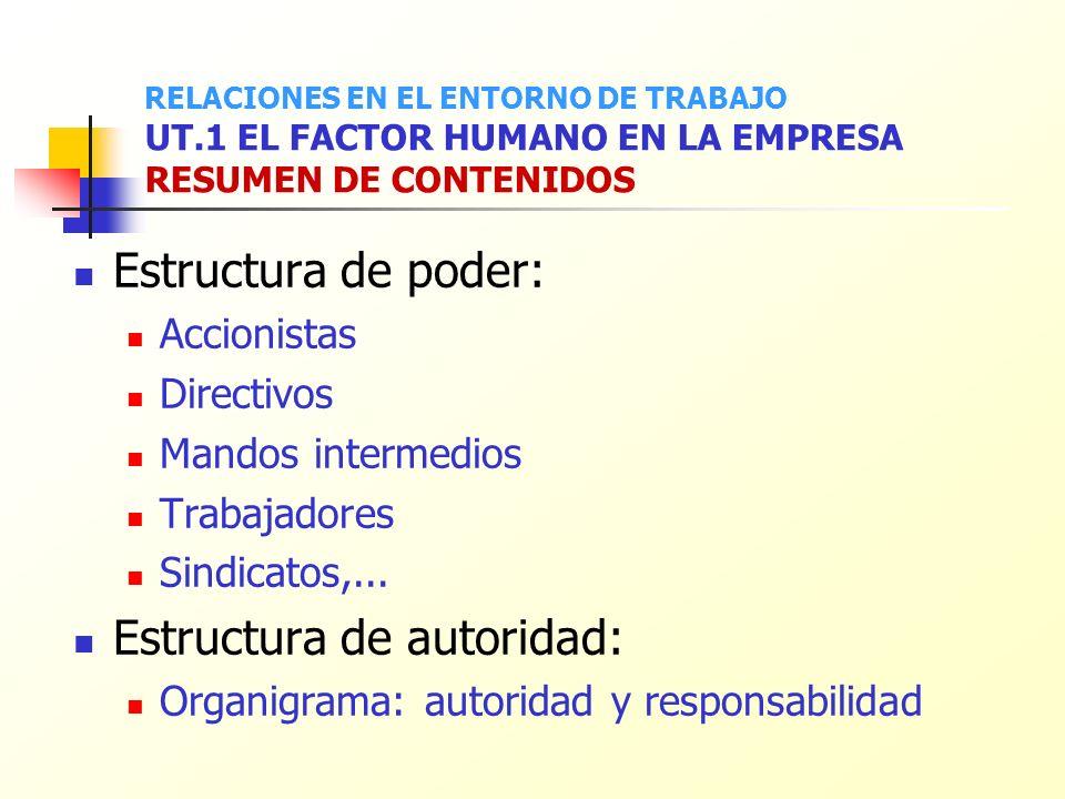 Estructura de poder: Accionistas Directivos Mandos intermedios Trabajadores Sindicatos,... Estructura de autoridad: Organigrama: autoridad y responsab