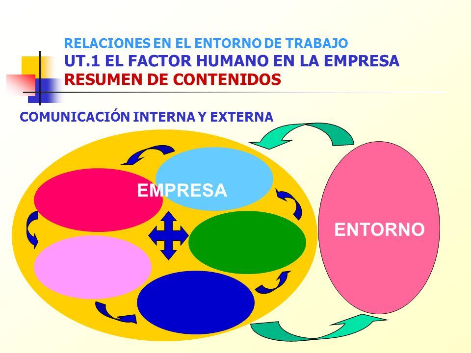 ENTORNO COMUNICACIÓN INTERNA Y EXTERNA EMPRESA