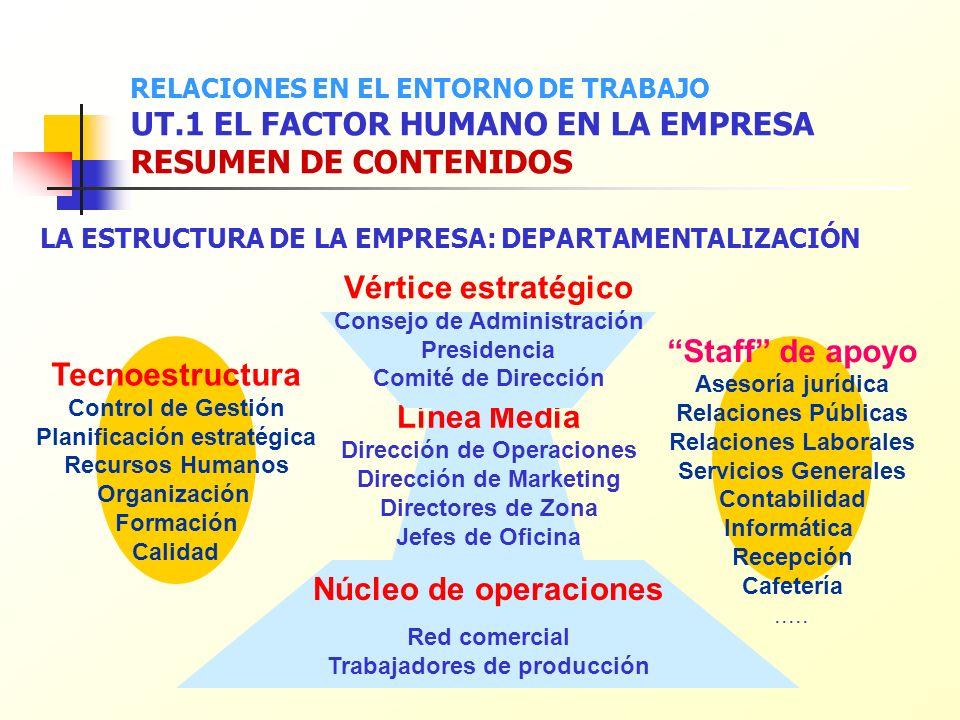 RELACIONES EN EL ENTORNO DE TRABAJO UT.1 EL FACTOR HUMANO EN LA EMPRESA RESUMEN DE CONTENIDOS LA ESTRUCTURA DE LA EMPRESA: DEPARTAMENTALIZACIÓN Núcleo