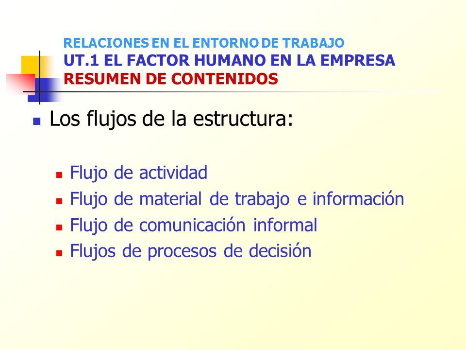 Los flujos de la estructura: Flujo de actividad Flujo de material de trabajo e información Flujo de comunicación informal Flujos de procesos de decisi