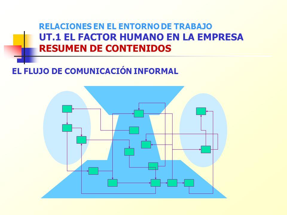 RELACIONES EN EL ENTORNO DE TRABAJO UT.1 EL FACTOR HUMANO EN LA EMPRESA RESUMEN DE CONTENIDOS EL FLUJO DE COMUNICACIÓN INFORMAL