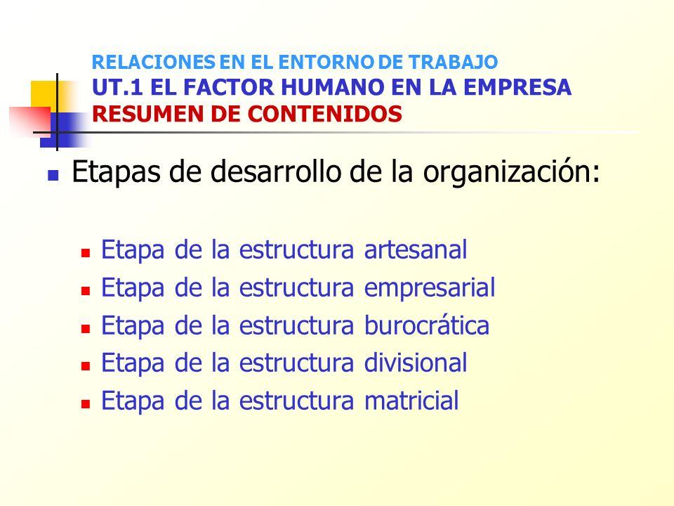 Etapas de desarrollo de la organización: Etapa de la estructura artesanal Etapa de la estructura empresarial Etapa de la estructura burocrática Etapa