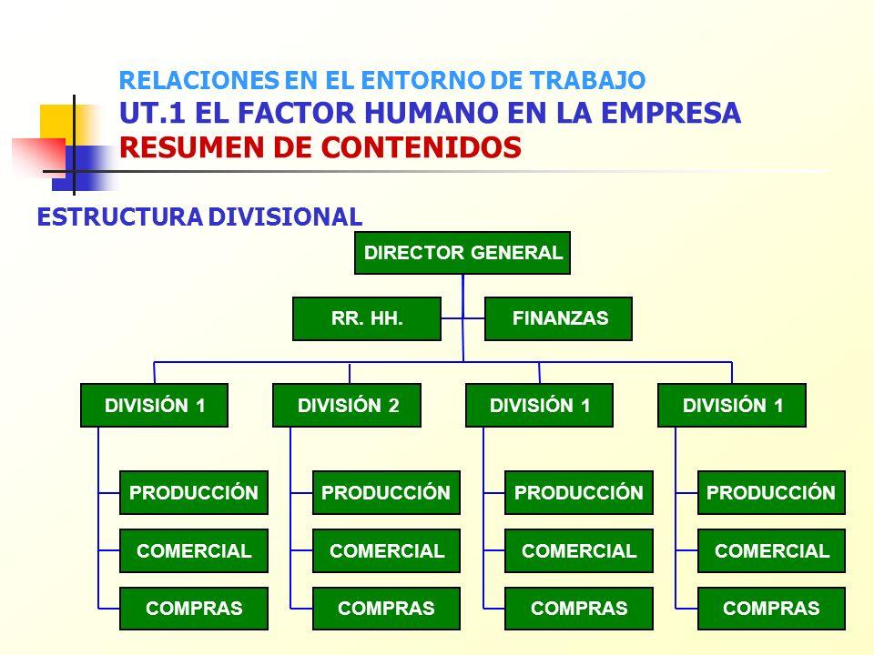 ESTRUCTURA DIVISIONAL DIRECTOR GENERAL RR. HH.FINANZAS PRODUCCIÓN COMERCIAL COMPRAS DIVISIÓN 1 PRODUCCIÓN COMERCIAL COMPRAS DIVISIÓN 2 PRODUCCIÓN COME