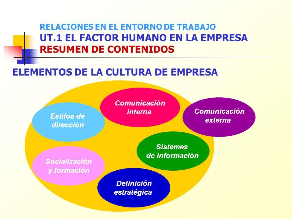 Comunicación interna Sistemas de información Socialización y formación Comunicación externa Definición estratégica ELEMENTOS DE LA CULTURA DE EMPRESA