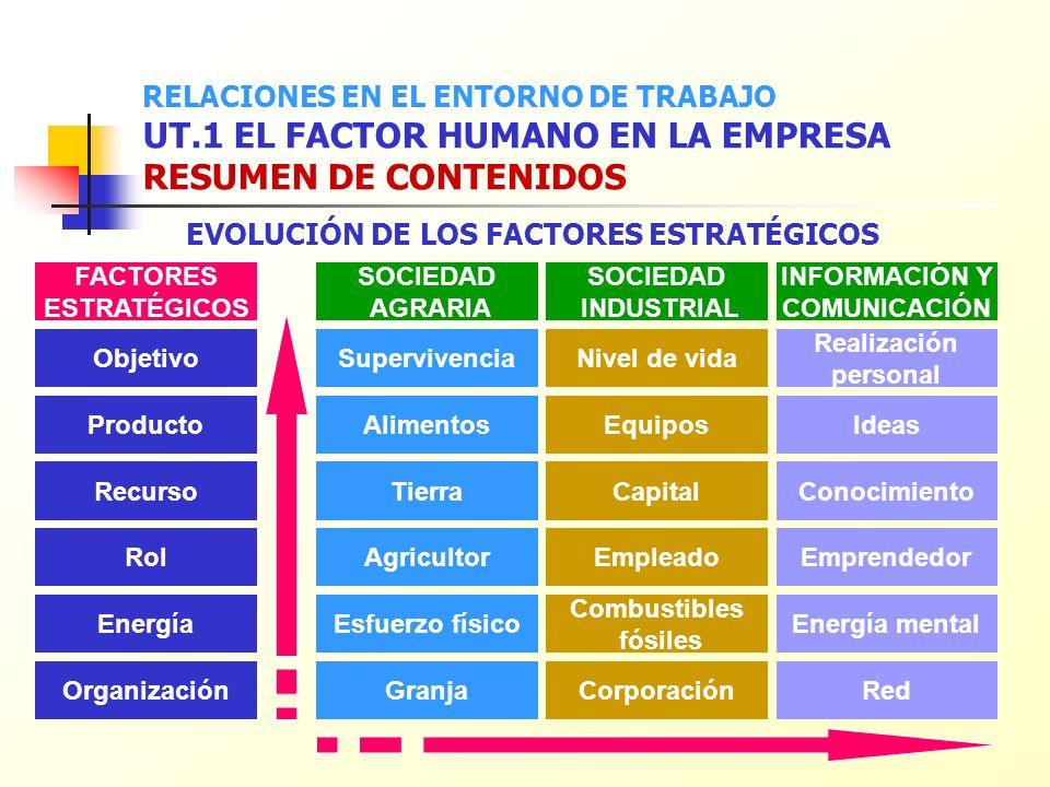 Objetivos estratégicos (Porter): Estrategia Genérica Estrategia de Diferenciación Estrategia de Especialización RELACIONES EN EL ENTORNO DE TRABAJO UT.1 EL FACTOR HUMANO EN LA EMPRESA RESUMEN DE CONTENIDOS