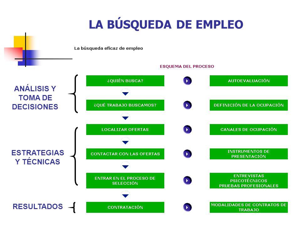 La agenda Análisis de Ofertas de empleo Curriculum Vitae Cartas de presentación BÚSQUEDA DE EMPLEO Herramientas