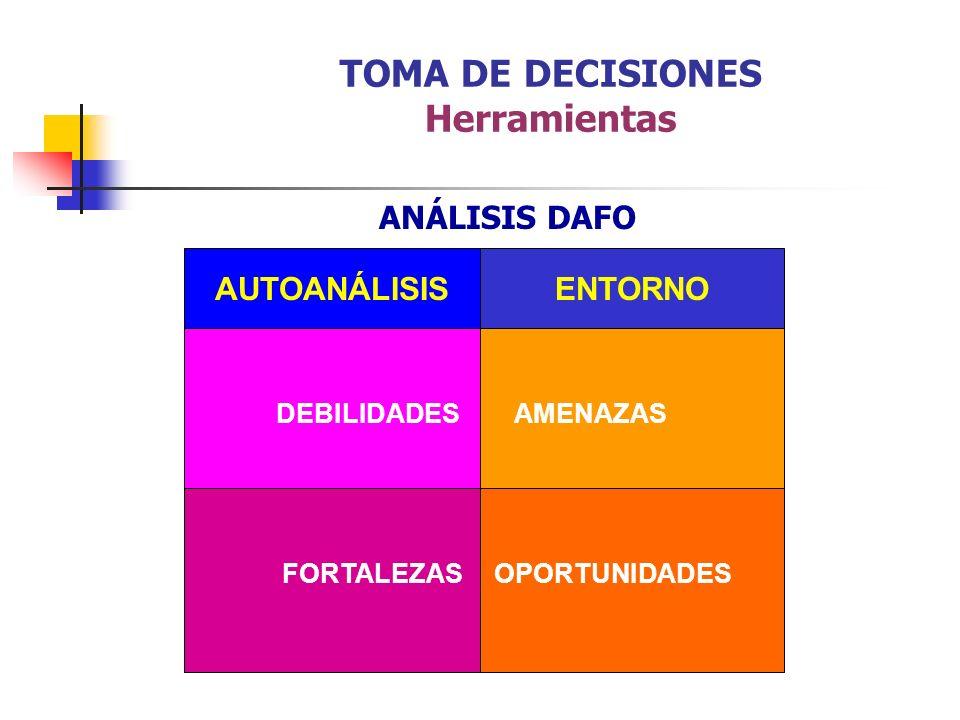 ANÁLISIS DAFO AUTOANÁLISIS AMENAZASDEBILIDADES FORTALEZAS ENTORNO OPORTUNIDADES TOMA DE DECISIONES Herramientas