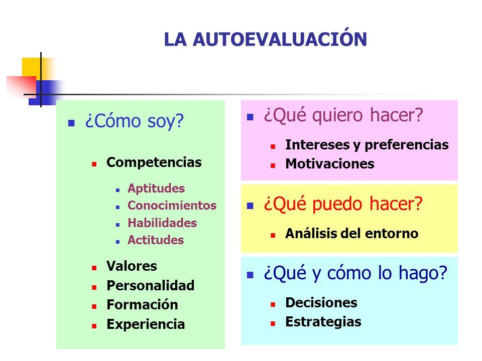 ¿Cómo soy? Competencias Aptitudes Conocimientos Habilidades Actitudes Valores Personalidad Formación Experiencia LA AUTOEVALUACIÓN ¿Qué quiero hacer?