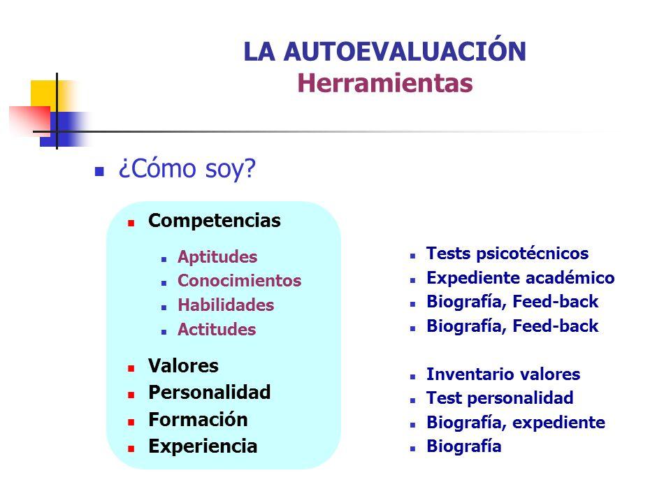 ¿Cómo soy? Competencias Aptitudes Conocimientos Habilidades Actitudes Valores Personalidad Formación Experiencia LA AUTOEVALUACIÓN Herramientas Tests