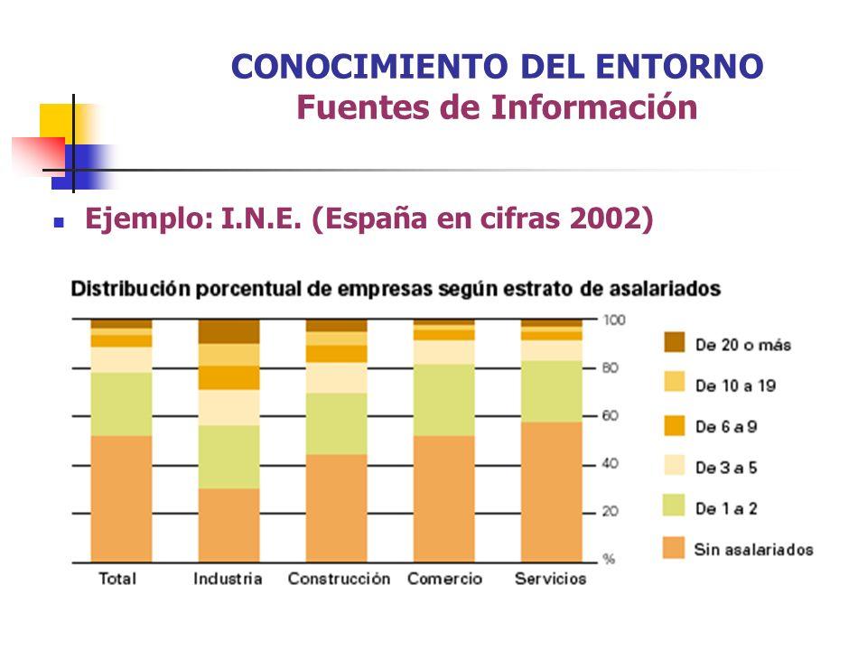 INEM: http://www.inem.es/ INE: http://www.ine.es/ COMUNIDAD DE MADRID: http://www.madrid.org/ M.A.P.