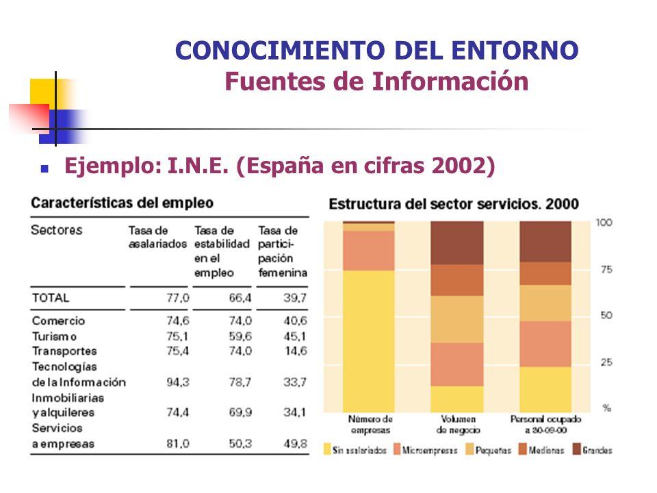 Ejemplo: I.N.E. (España en cifras 2002) CONOCIMIENTO DEL ENTORNO Fuentes de Información