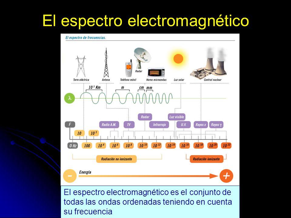 El espectro electromagnético El espectro electromagnético es el conjunto de todas las ondas ordenadas teniendo en cuenta su frecuencia
