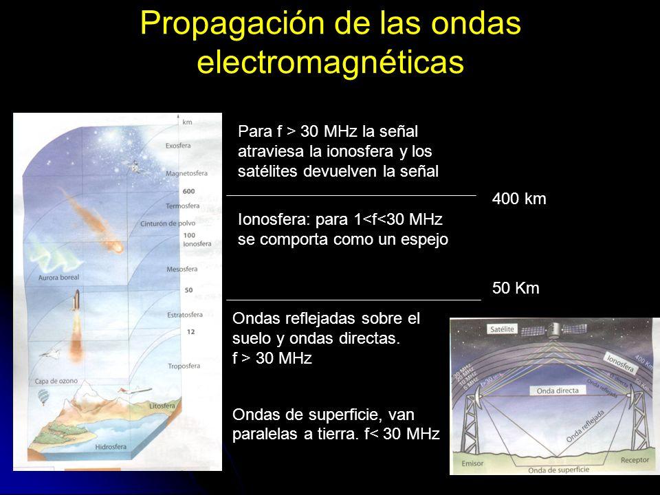 Propagación de las ondas electromagnéticas Ondas reflejadas sobre el suelo y ondas directas. f > 30 MHz Ondas de superficie, van paralelas a tierra. f