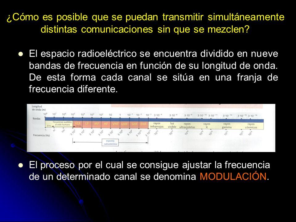 ¿Cómo es posible que se puedan transmitir simultáneamente distintas comunicaciones sin que se mezclen? El espacio radioeléctrico se encuentra dividido