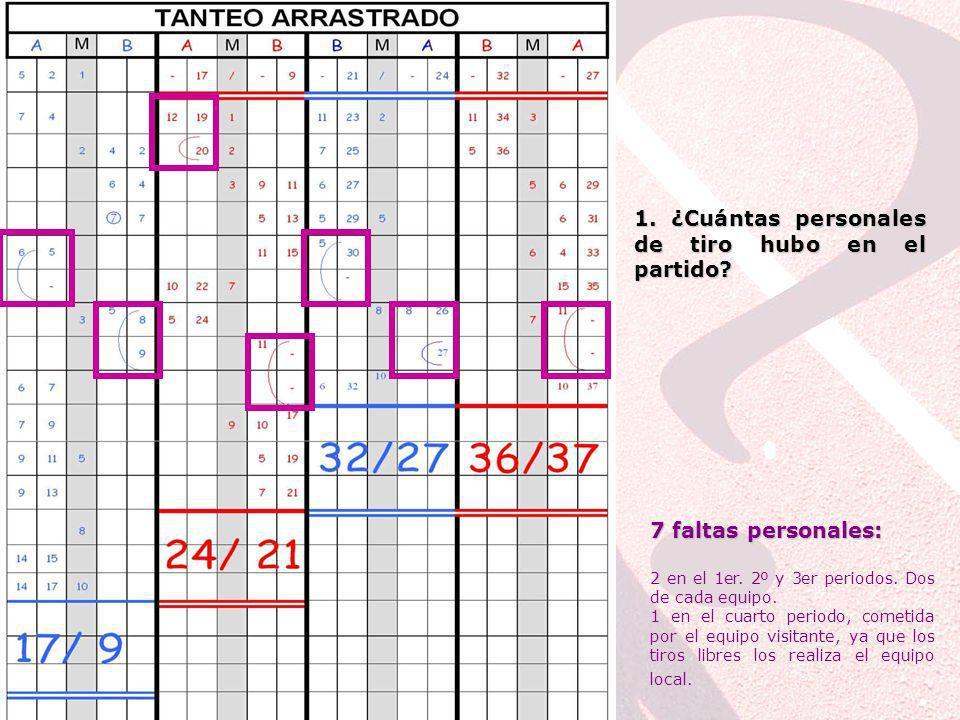 Los puntos conseguidos pueden ser de varias formas: Si la canasta es de 2 puntos: se indica el número del jugador y el tanteo. Si la canasta es de 3 p