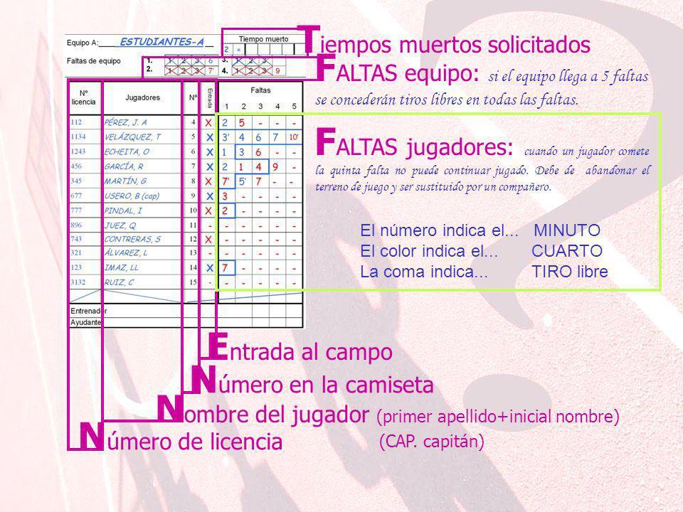 Faltas de equipo N úmero de licencia T iempos muertos solicitados N ombre del jugador (primer apellido+inicial nombre) (CAP.